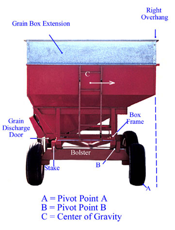 Grain Wagon Tips Over On Farmwife